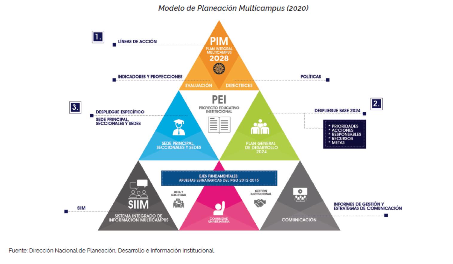 Modelo_Planeacion_Multicampus